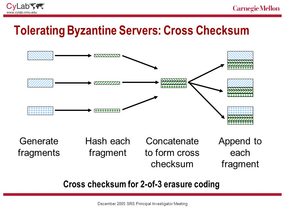 Carnegie Mellon December 2005 SRS Principal Investigator Meeting Tolerating Byzantine Servers: Cross Checksum Cross checksum for 2-of-3 erasure coding Hash each fragment Generate fragments Concatenate to form cross checksum Append to each fragment