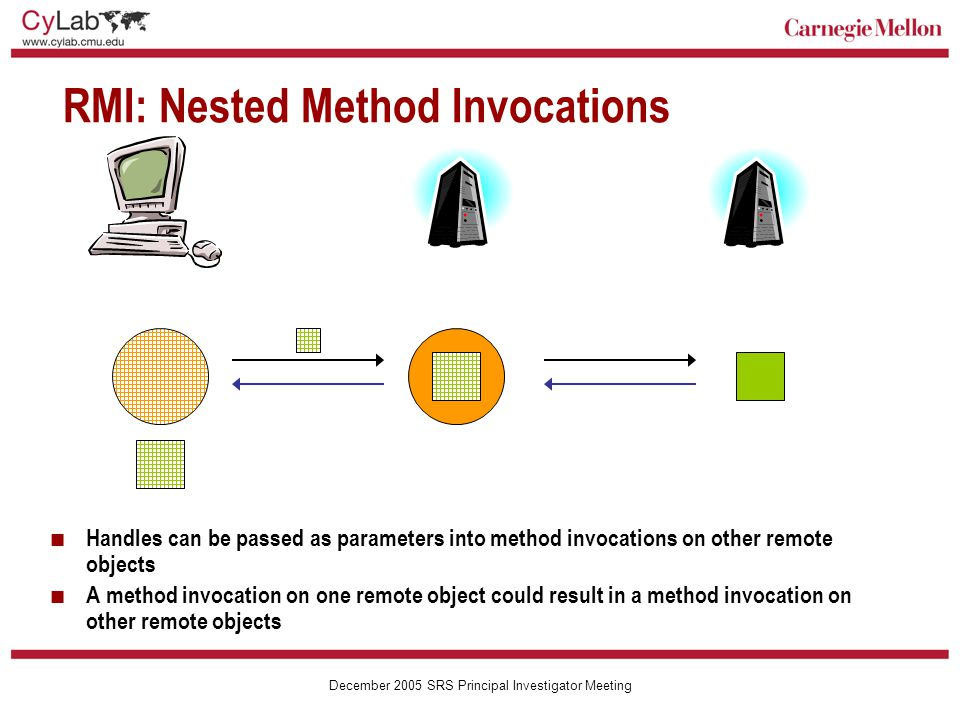 Carnegie Mellon December 2005 SRS Principal Investigator Meeting RMI: Nested Method Invocations Handles can be passed as parameters into method invocations on other remote objects A method invocation on one remote object could result in a method invocation on other remote objects