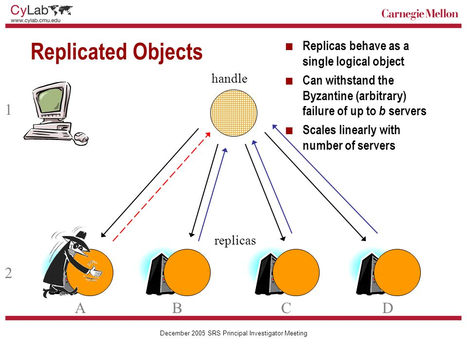Carnegie Mellon December 2005 SRS Principal Investigator Meeting Replicated Objects Replicas behave as a single logical object Can withstand the Byzantine (arbitrary) failure of up to b servers Scales linearly with number of servers 1 2 ABCD handle replicas