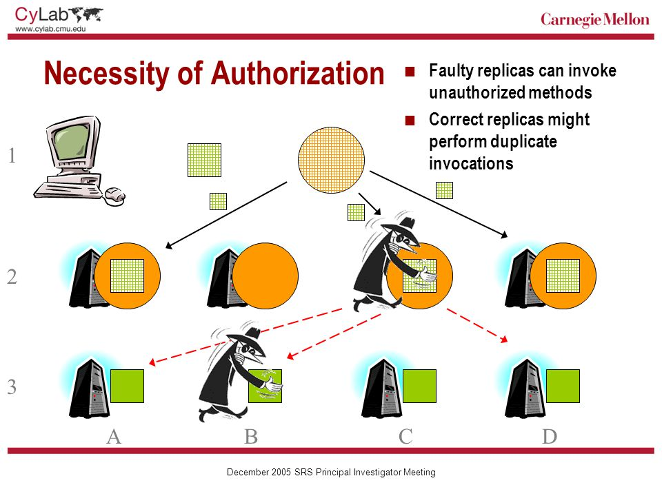Carnegie Mellon December 2005 SRS Principal Investigator Meeting Necessity of Authorization 1 2 3 ABCD Faulty replicas can invoke unauthorized methods Correct replicas might perform duplicate invocations