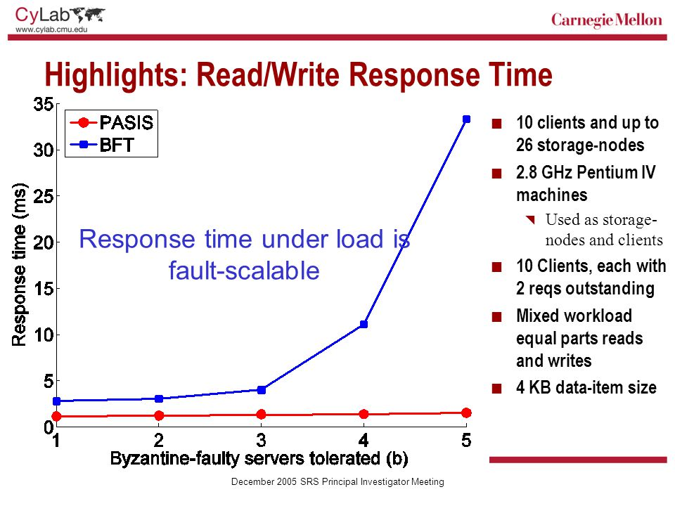 Carnegie Mellon December 2005 SRS Principal Investigator Meeting Response time under load is fault-scalable Highlights: Read/Write Response Time 10 clients and up to 26 storage-nodes 2.8 GHz Pentium IV machines  Used as storage- nodes and clients 10 Clients, each with 2 reqs outstanding Mixed workload equal parts reads and writes 4 KB data-item size