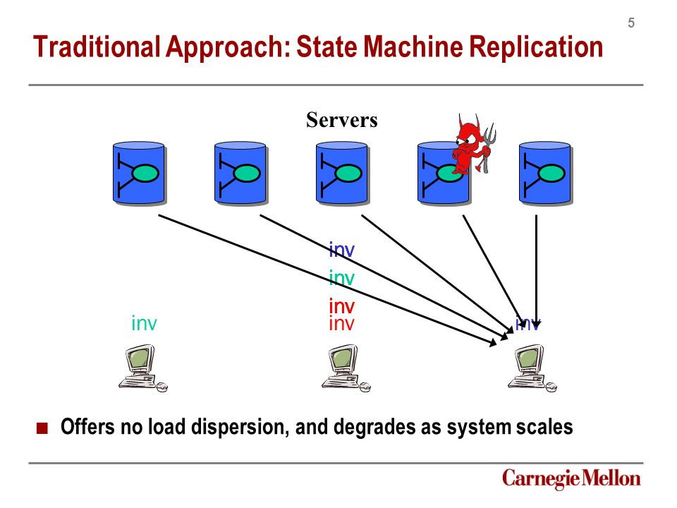 5 Carnegie Mellon inv Traditional Approach: State Machine Replication Offers no load dispersion, and degrades as system scales Servers inv