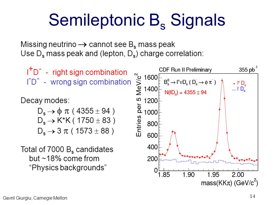 Gavril Giurgiu, Carnegie Mellon 14 Semileptonic B s Signals Missing neutrino  cannot see B s mass peak Use D s mass peak and (lepton, D s ) charge co