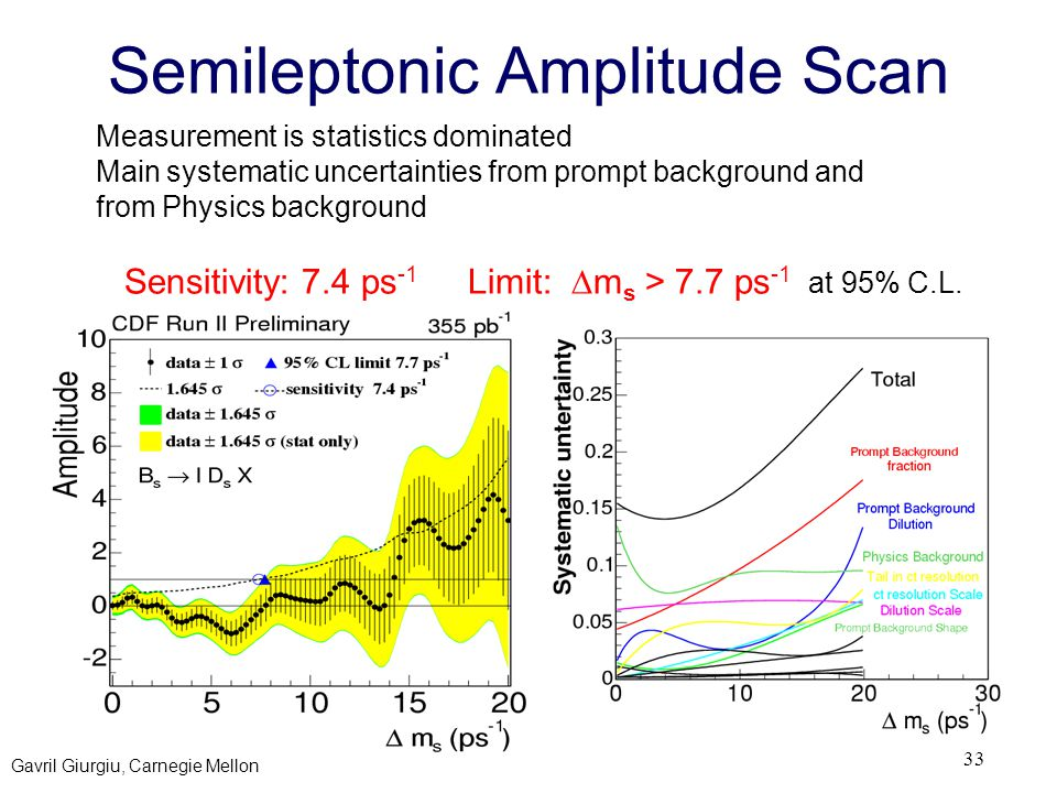 Gavril Giurgiu, Carnegie Mellon 33 Semileptonic Amplitude Scan Measurement is statistics dominated Main systematic uncertainties from prompt backgroun