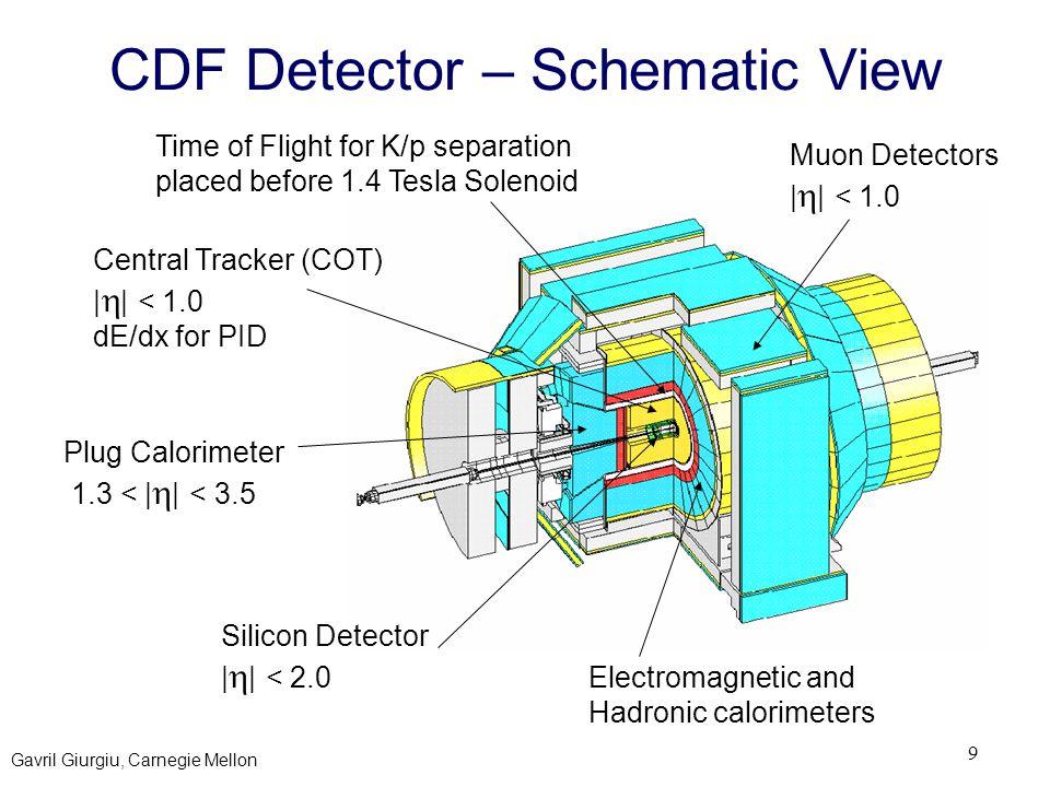 Gavril Giurgiu, Carnegie Mellon 9 CDF Detector – Schematic View Plug Calorimeter 1.3 < |  | < 3.5 Central Tracker (COT) |  | < 1.0 dE/dx for PID Time of Flight for K/p separation placed before 1.4 Tesla Solenoid Electromagnetic and Hadronic calorimeters Silicon Detector |  | < 2.0 Muon Detectors |  | < 1.0