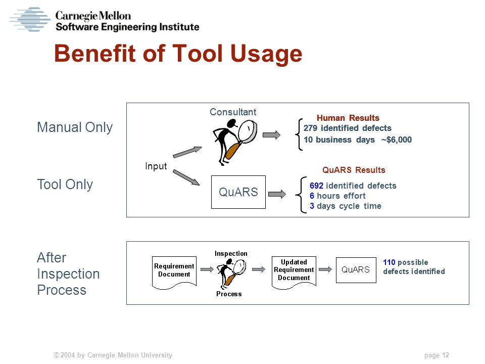 © 2004 by Carnegie Mellon University page 12 Benefit of Tool Usage Input QuARS QuARS Results 692identified defects 6hours effort 3days cycle time Huma