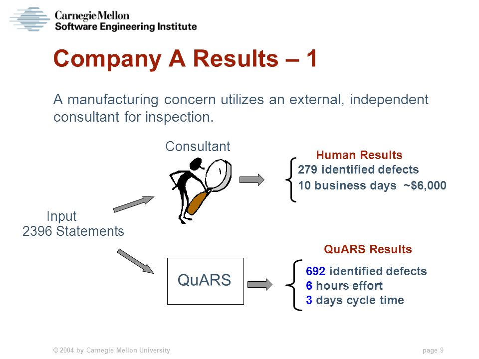 © 2004 by Carnegie Mellon University page 9 Company A Results – 1 A manufacturing concern utilizes an external, independent consultant for inspection.