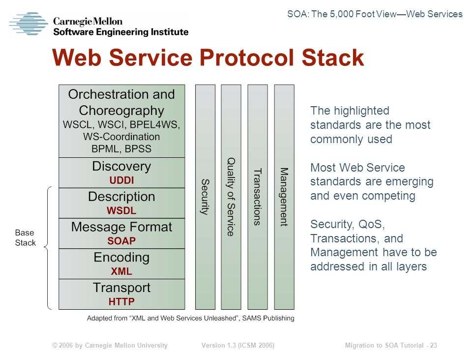 © 2006 by Carnegie Mellon University Version 1.3 (ICSM 2006) Migration to SOA Tutorial - 23 Web Service Protocol Stack The highlighted standards are the most commonly used Most Web Service standards are emerging and even competing Security, QoS, Transactions, and Management have to be addressed in all layers SOA: The 5,000 Foot View—Web Services