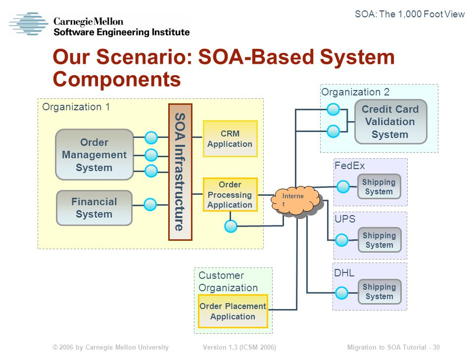 © 2006 by Carnegie Mellon University Version 1.3 (ICSM 2006) Migration to SOA Tutorial - 30 Our Scenario: SOA-Based System Components Order Management System Financial System Organization 1 Organization 2 Credit Card Validation System SOA Infrastructure Order Processing Application CRM Application Shipping System FedEx Shipping System UPS Shipping System DHL Order Placement Application Customer Organization Interne t SOA: The 1,000 Foot View