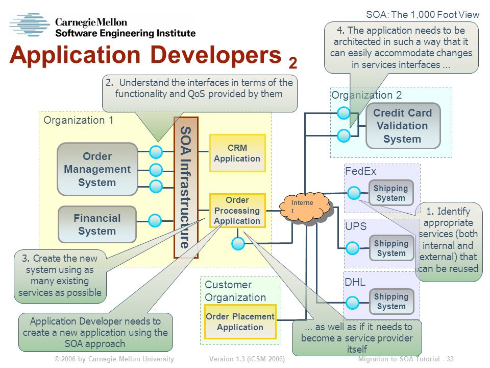 © 2006 by Carnegie Mellon University Version 1.3 (ICSM 2006) Migration to SOA Tutorial - 33 Application Developers 2 1.