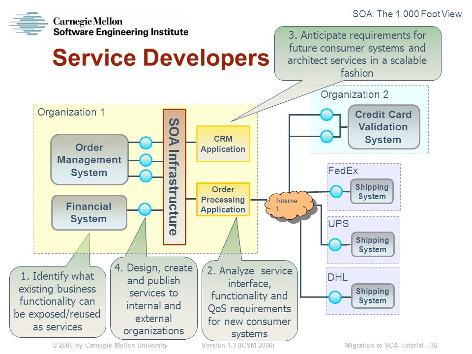 © 2006 by Carnegie Mellon University Version 1.3 (ICSM 2006) Migration to SOA Tutorial - 36 Service Developers 1.