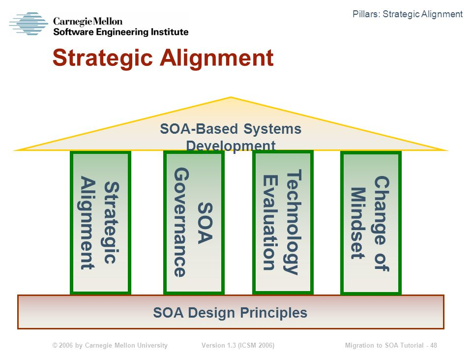 © 2006 by Carnegie Mellon University Version 1.3 (ICSM 2006) Migration to SOA Tutorial - 48 Strategic Alignment SOA Design Principles SOA-Based Systems Development Technology Evaluation SOA Governance Change of Mindset Pillars: Strategic Alignment