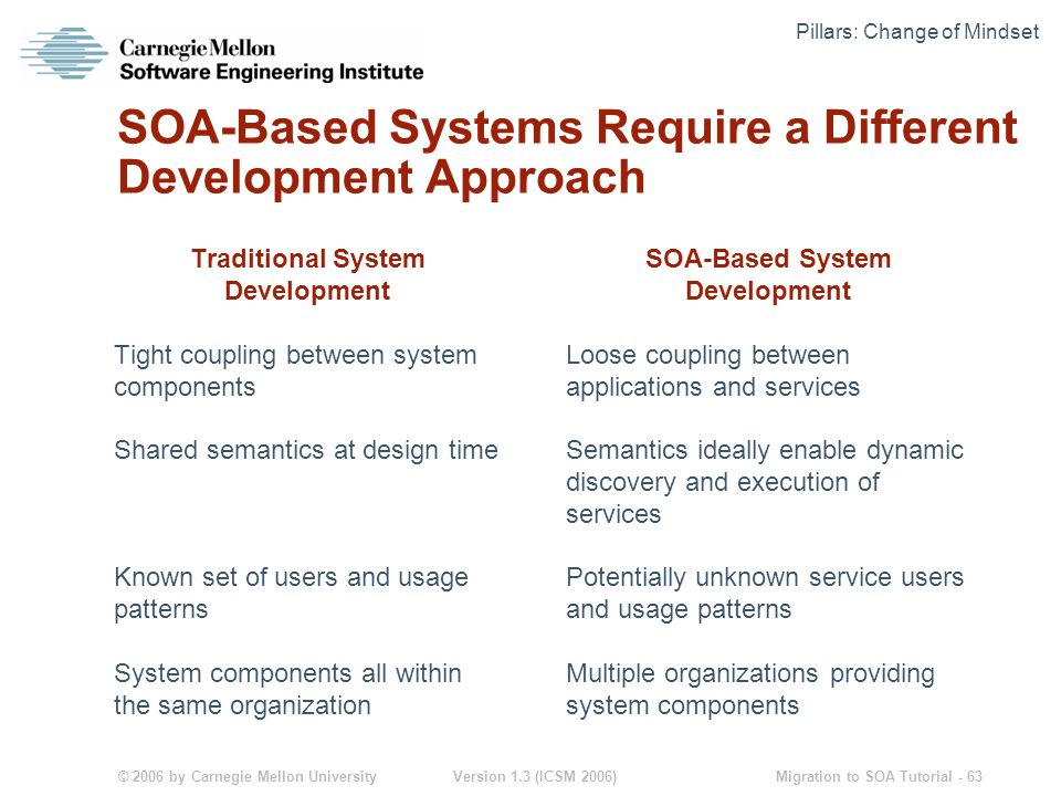 © 2006 by Carnegie Mellon University Version 1.3 (ICSM 2006) Migration to SOA Tutorial - 63 SOA-Based Systems Require a Different Development Approach Traditional System Development Tight coupling between system components Shared semantics at design time Known set of users and usage patterns System components all within the same organization SOA-Based System Development Loose coupling between applications and services Semantics ideally enable dynamic discovery and execution of services Potentially unknown service users and usage patterns Multiple organizations providing system components Pillars: Change of Mindset