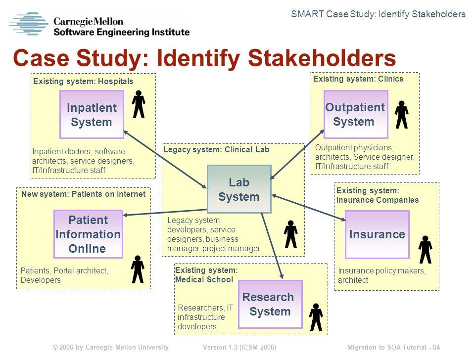 © 2006 by Carnegie Mellon University Version 1.3 (ICSM 2006) Migration to SOA Tutorial - 84 Case Study: Identify Stakeholders Lab System Inpatient System Outpatient System Research System Patient Information Online Insurance Legacy system: Clinical Lab Legacy system developers, service designers, business manager, project manager Outpatient physicians, architects, Service designer, IT/Infrastructure staff Inpatient doctors, software architects, service designers, IT/Infrastructure staff Patients, Portal architect, Developers Researchers, IT infrastructure developers Insurance policy makers, architect Existing system: Medical School Existing system: Clinics Existing system: Hospitals New system: Patients on Internet Existing system: Insurance Companies SMART Case Study: Identify Stakeholders