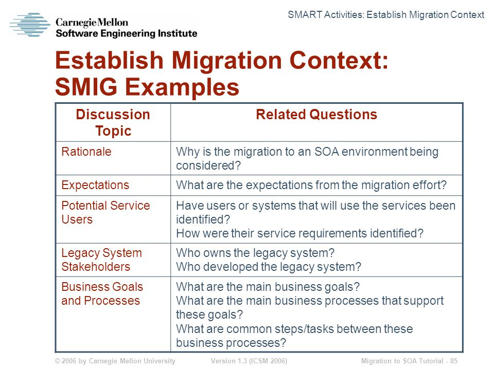 © 2006 by Carnegie Mellon University Version 1.3 (ICSM 2006) Migration to SOA Tutorial - 85 Establish Migration Context: SMIG Examples Discussion Topic Related Questions RationaleWhy is the migration to an SOA environment being considered.