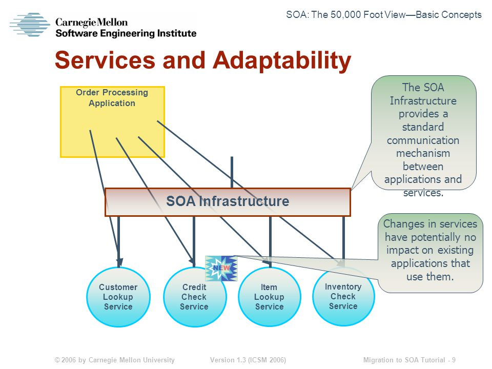 © 2006 by Carnegie Mellon University Version 1.3 (ICSM 2006) Migration to SOA Tutorial - 9 Services and Adaptability Order Processing Application Customer Lookup Service Credit Check Service Item Lookup Service Inventory Check Service SOA Infrastructure The SOA Infrastructure provides a standard communication mechanism between applications and services.