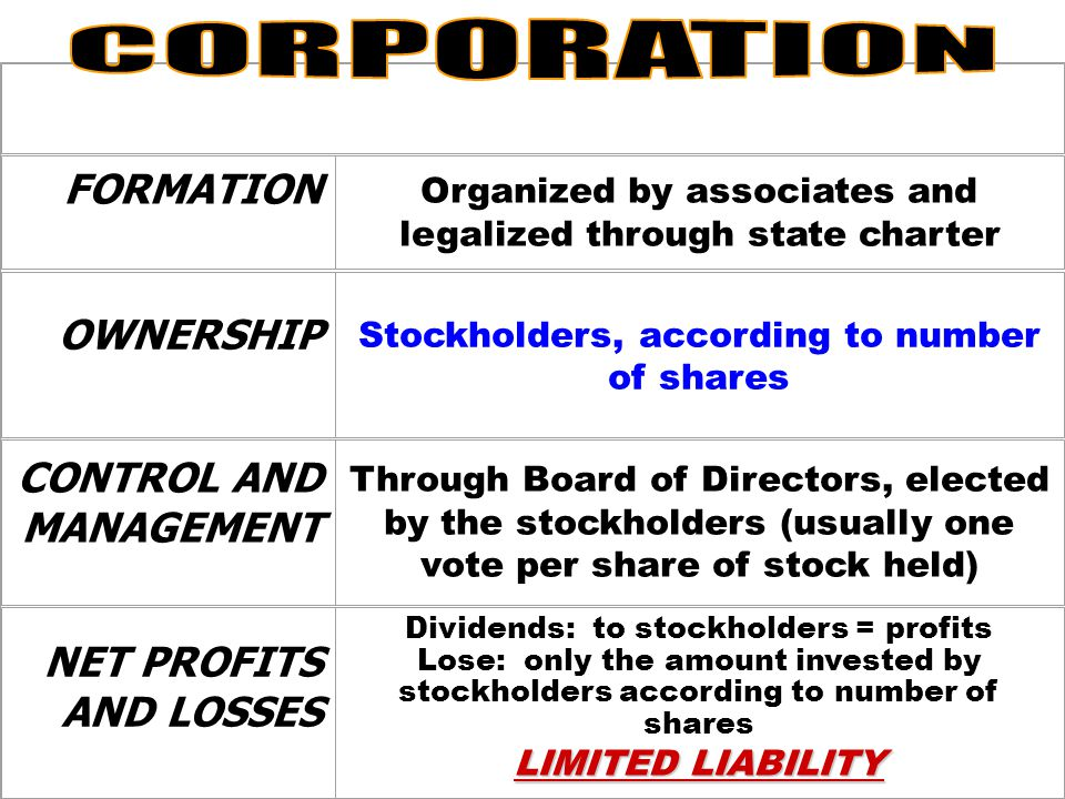 Other Vertical Integrations Boeing Boeing Anheiser-Busch: all grown by own producers Anheiser-Busch: all grown by own producers McDonald's: own cattle ranches McDonald's: own cattle ranches Oil companies Oil companies AOL Time Warner AOL Time Warner Boeing Boeing Anheiser-Busch: all grown by own producers Anheiser-Busch: all grown by own producers McDonald's: own cattle ranches McDonald's: own cattle ranches Oil companies Oil companies AOL Time Warner AOL Time Warner