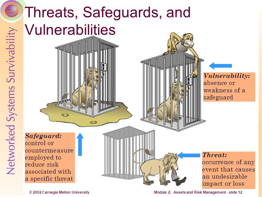 © 2002 Carnegie Mellon University Module 2: Assets and Risk Management - slide 12 Vulnerability: absence or weakness of a safeguard Safeguard: control