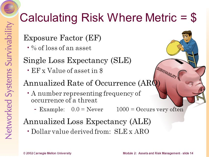 © 2002 Carnegie Mellon University Module 2: Assets and Risk Management - slide 14 Calculating Risk Where Metric = $ Exposure Factor (EF) % of loss of