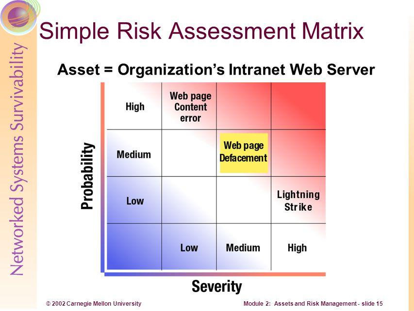 © 2002 Carnegie Mellon University Module 2: Assets and Risk Management - slide 15 Asset = Organization's Intranet Web Server Simple Risk Assessment Ma