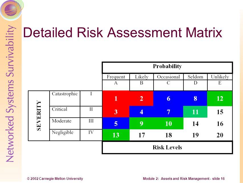 © 2002 Carnegie Mellon University Module 2: Assets and Risk Management - slide 16 Detailed Risk Assessment Matrix