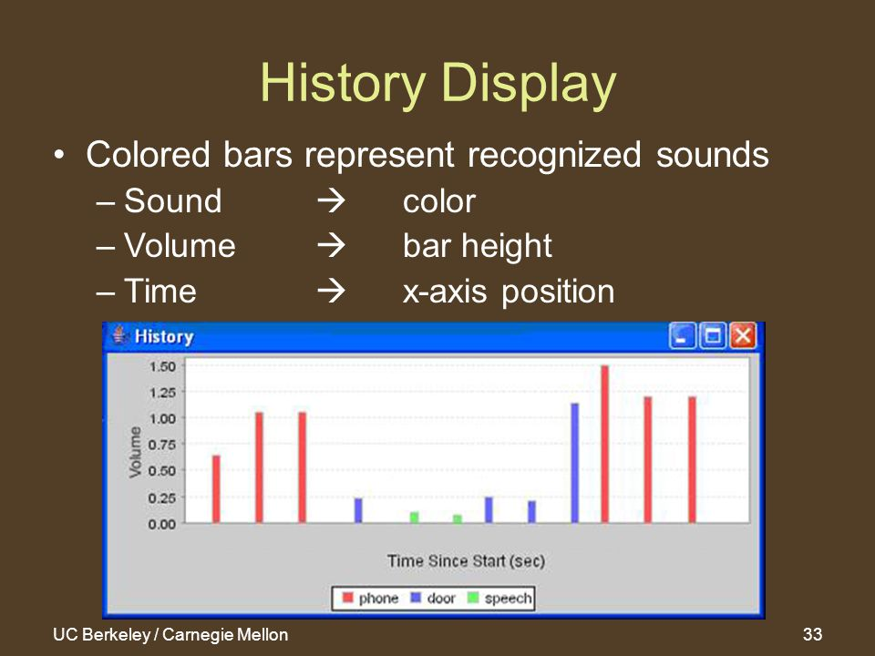 UC Berkeley / Carnegie Mellon33 History Display Colored bars represent recognized sounds –Sound  color –Volume  bar height –Time  x-axis position