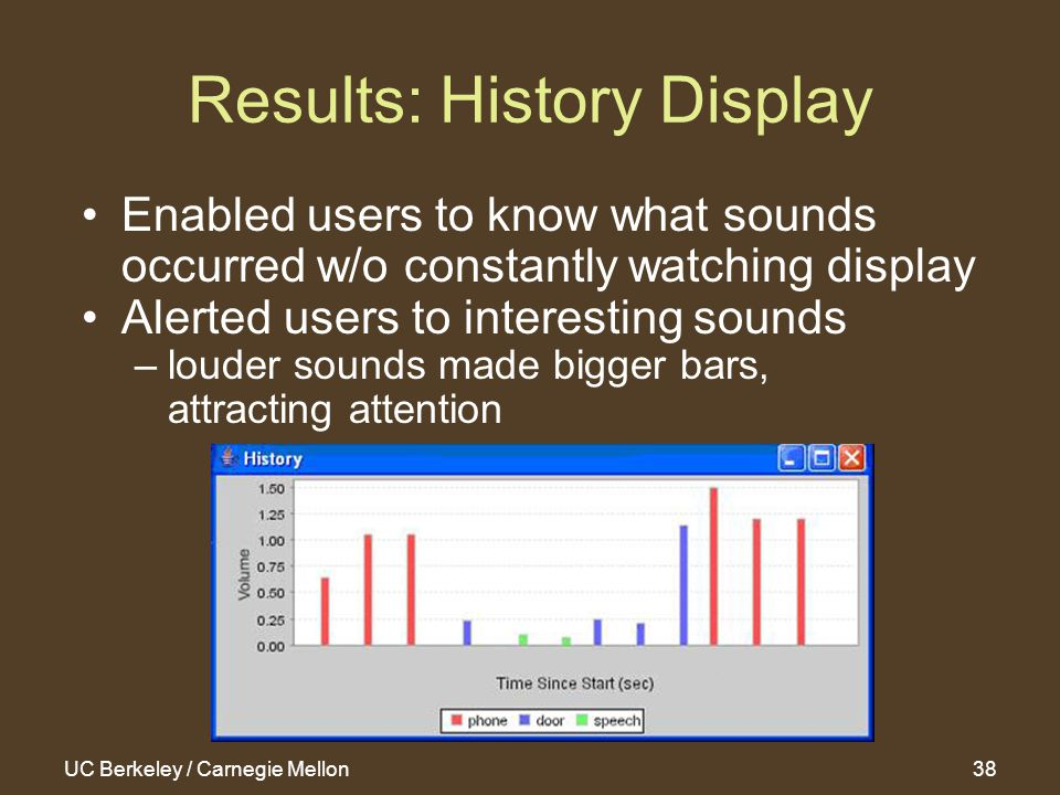 UC Berkeley / Carnegie Mellon38 Results: History Display Enabled users to know what sounds occurred w/o constantly watching display Alerted users to interesting sounds –louder sounds made bigger bars, attracting attention