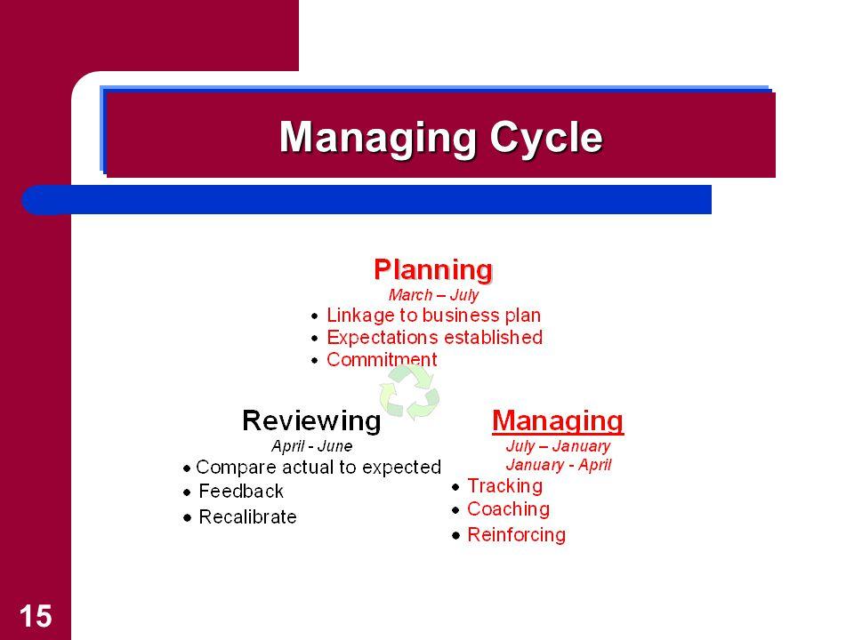 15 Managing Cycle