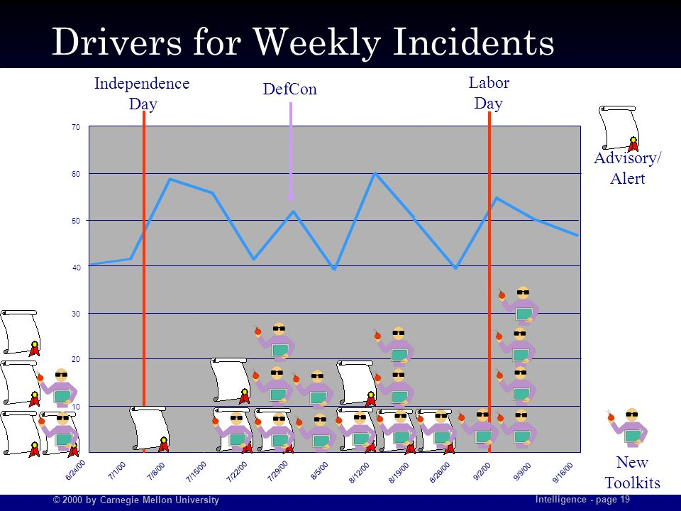 © 2000 by Carnegie Mellon University Intelligence - page 19 Drivers for Weekly Incidents 70 60 50 40 30 20 10 0 6/2 4 /00 7/1/00 7/8/00 7/15/007/22/00