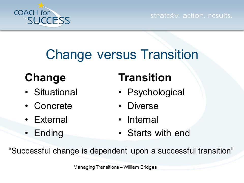 Change versus Transition Change Situational Concrete External Ending Transition Psychological Diverse Internal Starts with end Successful change is dependent upon a successful transition Managing Transitions – William Bridges