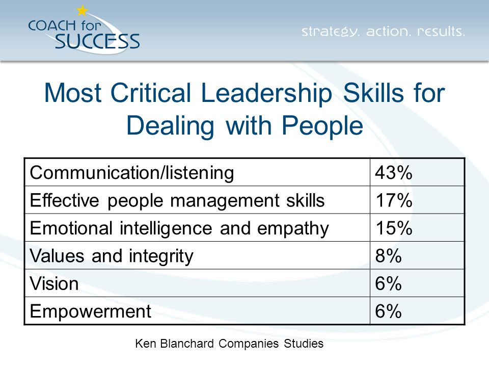 Most Critical Leadership Skills for Dealing with People Communication/listening43% Effective people management skills17% Emotional intelligence and em