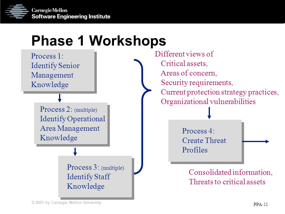 © 2001 by Carnegie Mellon University PPA-11 Phase 1 Workshops Process 1: Identify Senior Management Knowledge Process 2: (multiple) Identify Operational Area Management Knowledge Process 3: (multiple) Identify Staff Knowledge Different views of Critical assets, Areas of concern, Security requirements, Current protection strategy practices, Organizational vulnerabilities Consolidated information, Threats to critical assets Process 4: Create Threat Profiles