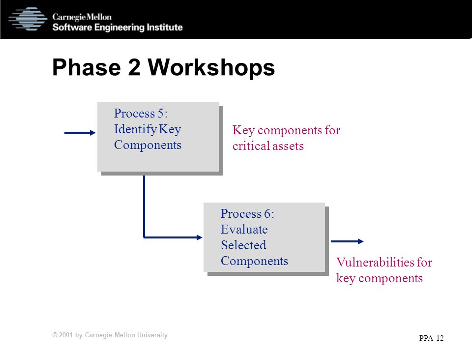 © 2001 by Carnegie Mellon University PPA-12 Phase 2 Workshops Key components for critical assets Vulnerabilities for key components Process 5: Identify Key Components Process 6: Evaluate Selected Components