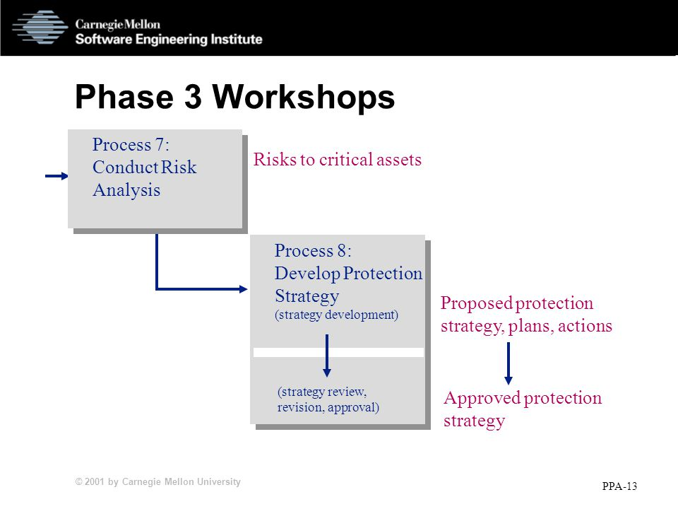 © 2001 by Carnegie Mellon University PPA-13 Phase 3 Workshops Risks to critical assets Proposed protection strategy, plans, actions Approved protection strategy Process 7: Conduct Risk Analysis Process 8: Develop Protection Strategy (strategy development) (strategy review, revision, approval)