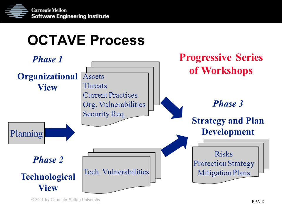 © 2001 by Carnegie Mellon University PPA-8 OCTAVE Process Phase 1 Organizational View Phase 2 Technological View Phase 3 Strategy and Plan Development Tech.