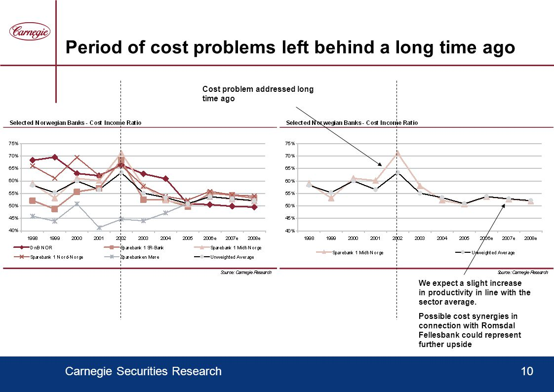 Carnegie Securities Research10 Period of cost problems left behind a long time ago We expect a slight increase in productivity in line with the sector average.