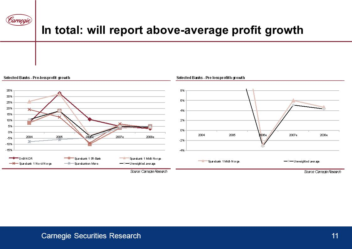 Carnegie Securities Research11 In total: will report above-average profit growth