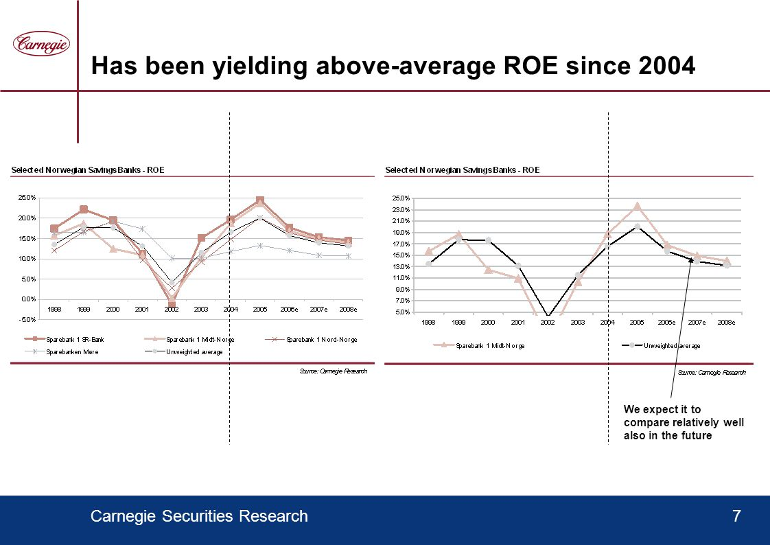 Carnegie Securities Research7 Has been yielding above-average ROE since 2004 We expect it to compare relatively well also in the future