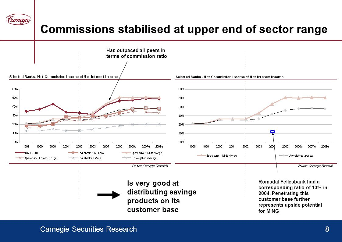 Carnegie Securities Research8 Commissions stabilised at upper end of sector range Has outpaced all peers in terms of commission ratio Is very good at distributing savings products on its customer base Romsdal Fellesbank had a corresponding ratio of 13% in 2004.