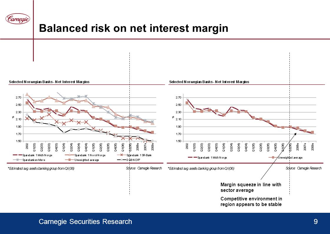 Carnegie Securities Research9 Balanced risk on net interest margin Margin squeeze in line with sector average Competitive environment in region appears to be stable