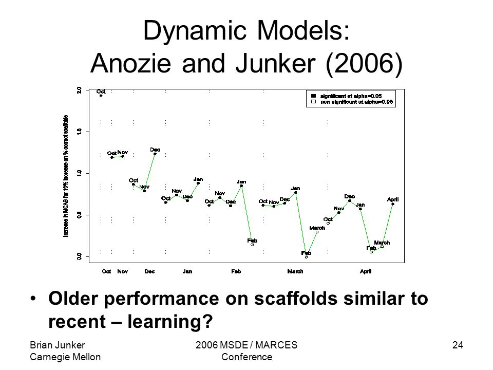 Brian Junker Carnegie Mellon 2006 MSDE / MARCES Conference 24 Dynamic Models: Anozie and Junker (2006) Older performance on scaffolds similar to recent – learning