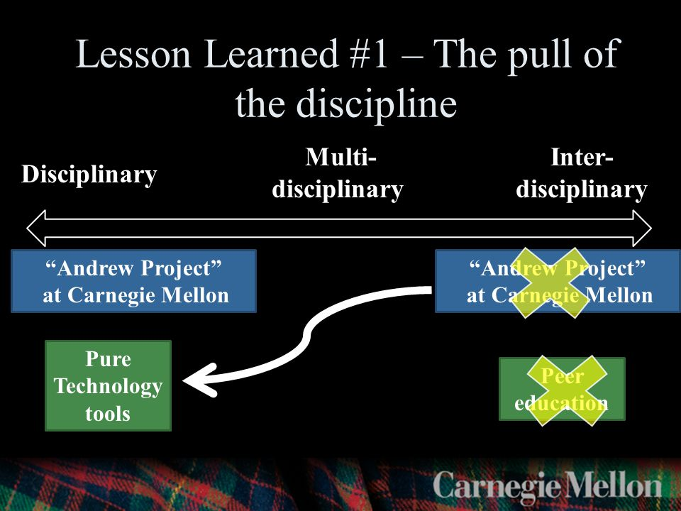 Andrew Project at Carnegie Mellon Peer education Pure Technology tools Andrew Project at Carnegie Mellon Lesson Learned #1 – The pull of the discipline Disciplinary Multi- disciplinary Inter- disciplinary