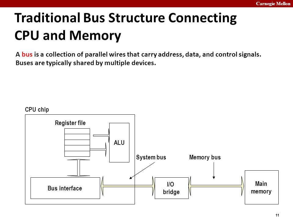 Carnegie Mellon 11 Traditional Bus Structure Connecting CPU and Memory A bus is a collection of parallel wires that carry address, data, and control signals.