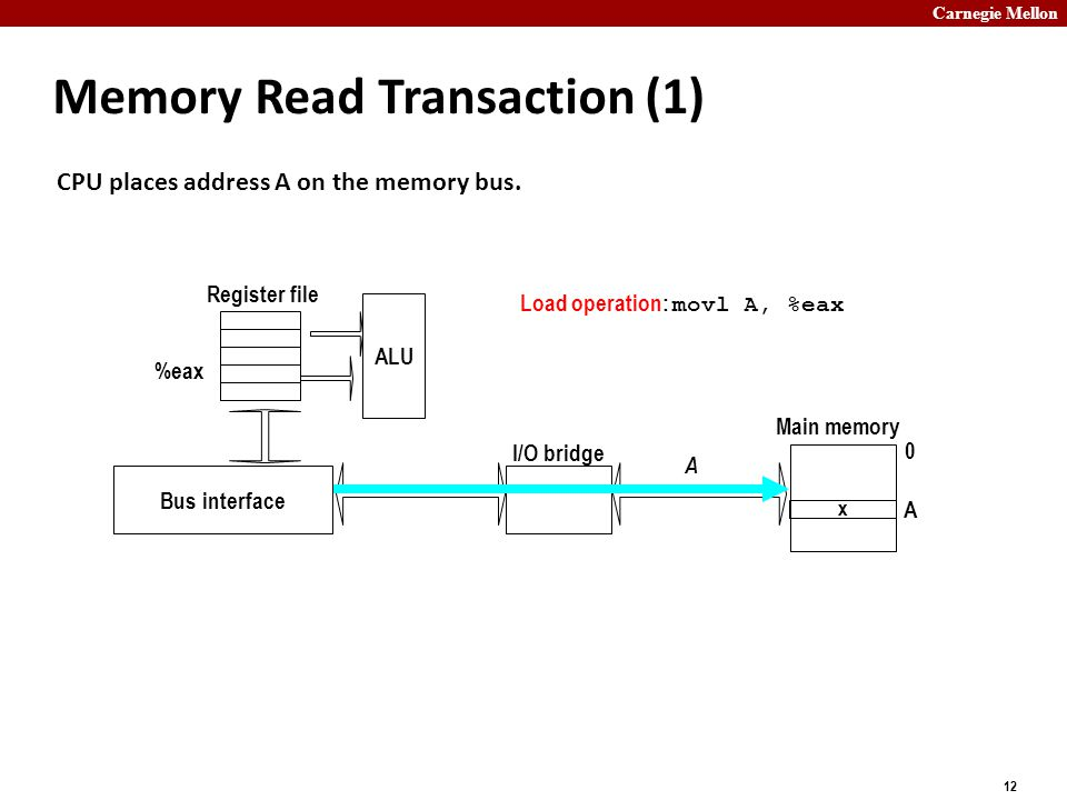 Carnegie Mellon 12 Memory Read Transaction (1) CPU places address A on the memory bus.