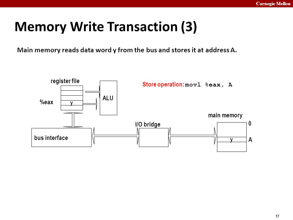 Carnegie Mellon 17 Memory Write Transaction (3) Main memory reads data word y from the bus and stores it at address A.