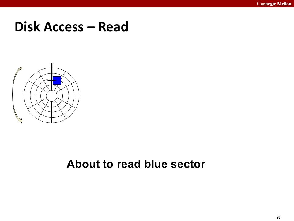 Carnegie Mellon 28 Disk Access – Read About to read blue sector