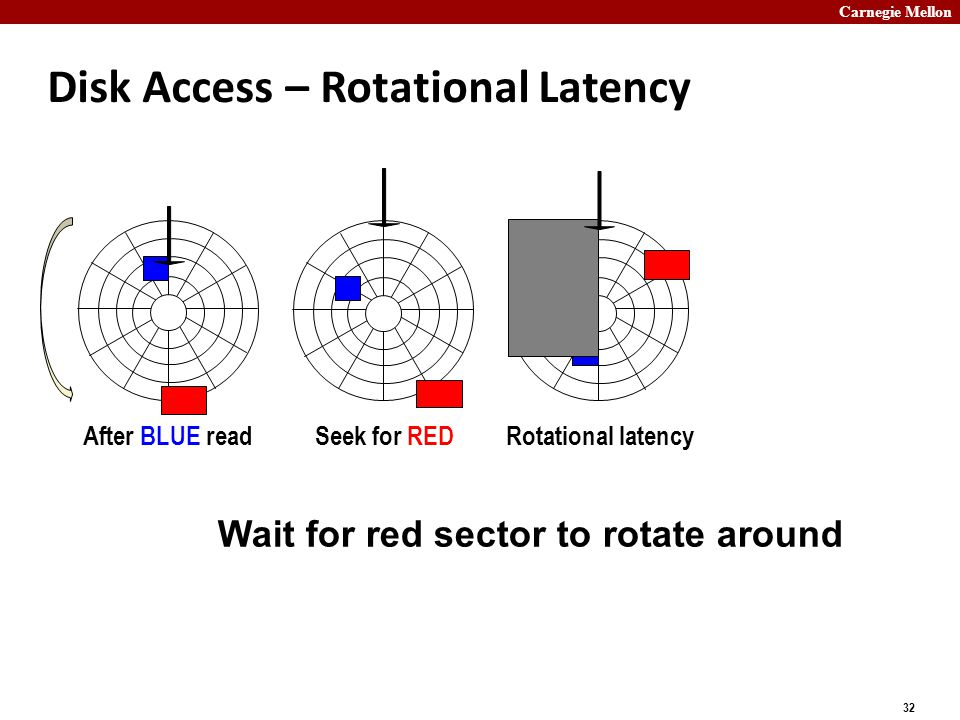 Carnegie Mellon 32 Disk Access – Rotational Latency After BLUE readSeek for REDRotational latency Wait for red sector to rotate around