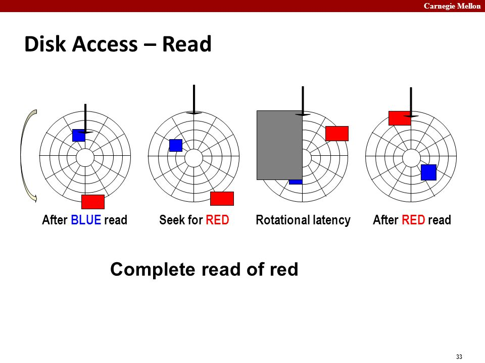 Carnegie Mellon 33 Disk Access – Read After BLUE readSeek for REDRotational latencyAfter RED read Complete read of red