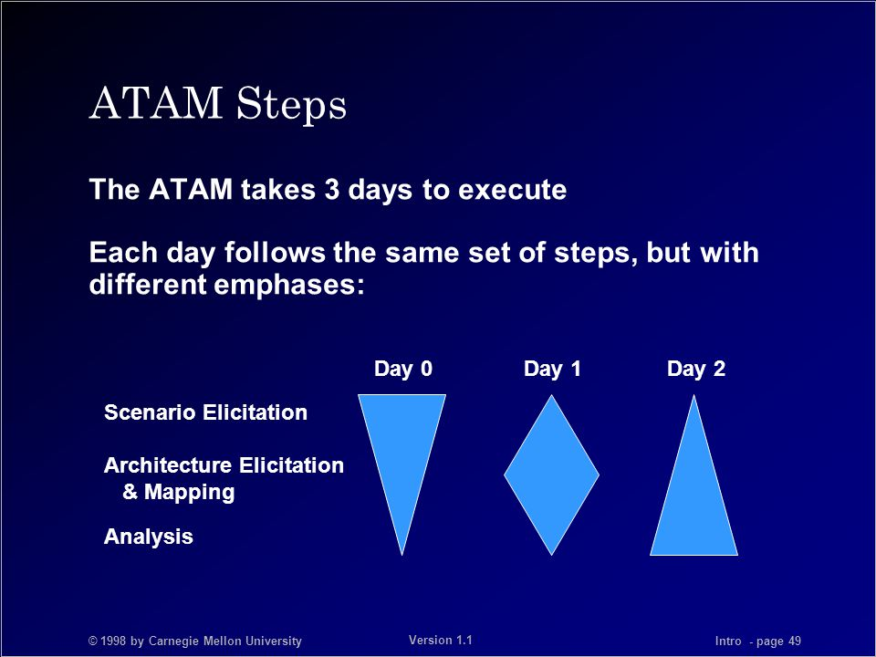 © 1998 by Carnegie Mellon University Intro - page 49 Version 1.1 Day 0 Day 1 Day 2 Scenario Elicitation Architecture Elicitation & Mapping Analysis ATAM Steps The ATAM takes 3 days to execute Each day follows the same set of steps, but with different emphases: