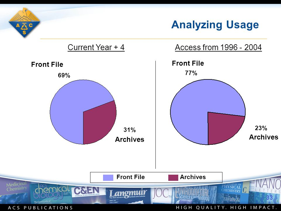 Analyzing Usage Current Year + 4Access from 1996 - 2004 Front File Archives 69% 31% 77% 23% Front File Archives 33